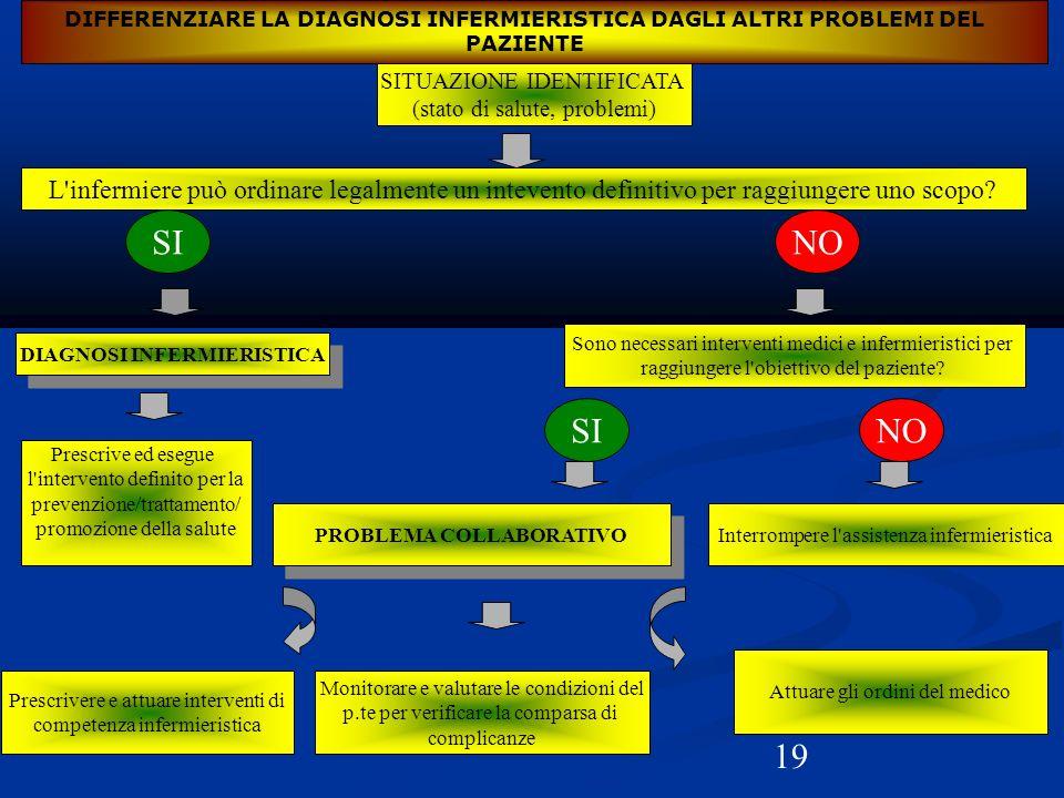 19 DIFFERENZIARE LA DIAGNOSI INFERMIERISTICA DAGLI ALTRI PROBLEMI DEL PAZIENTE SITUAZIONE IDENTIFICATA (stato di salute, problemi) L'infermiere può or