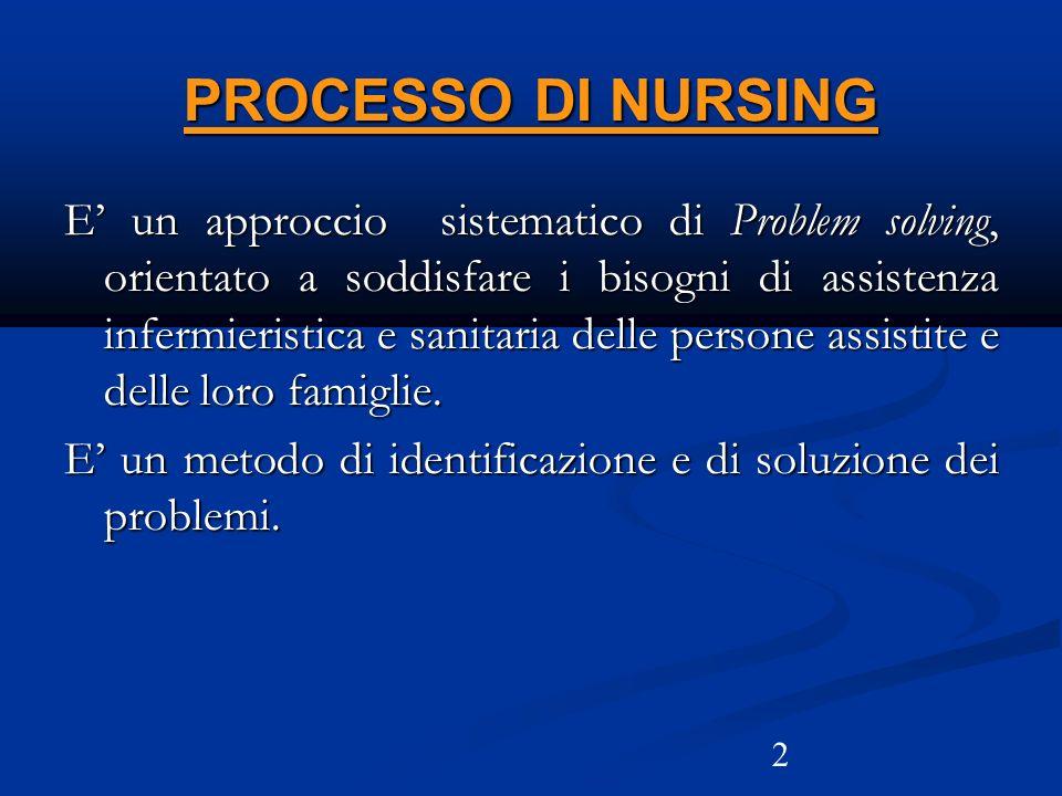 2 PROCESSO DI NURSING E un approccio sistematico di Problem solving, orientato a soddisfare i bisogni di assistenza infermieristica e sanitaria delle