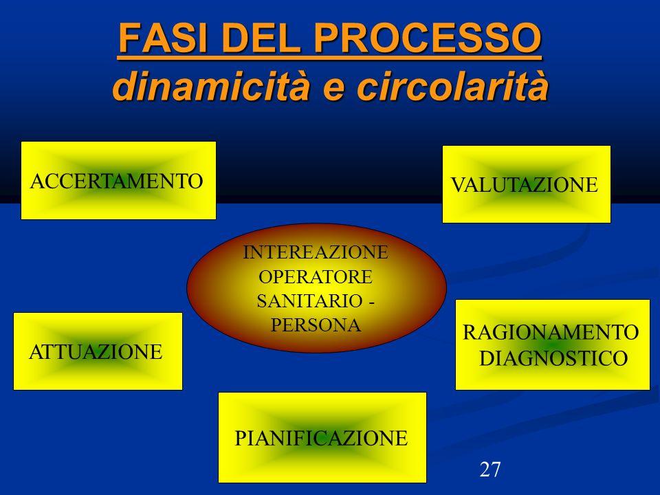27 FASI DEL PROCESSO dinamicità e circolarità ACCERTAMENTO VALUTAZIONE ATTUAZIONE PIANIFICAZIONE RAGIONAMENTO DIAGNOSTICO INTEREAZIONE OPERATORE SANIT