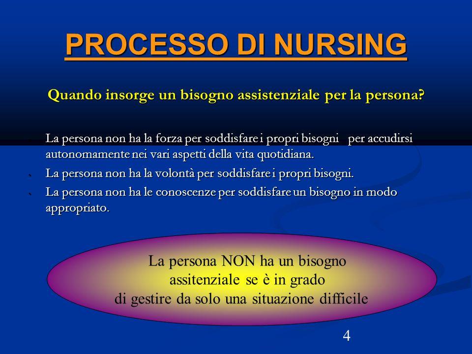 4 PROCESSO DI NURSING Quando insorge un bisogno assistenziale per la persona? La persona non ha la forza per soddisfare i propri bisogni per accudirsi