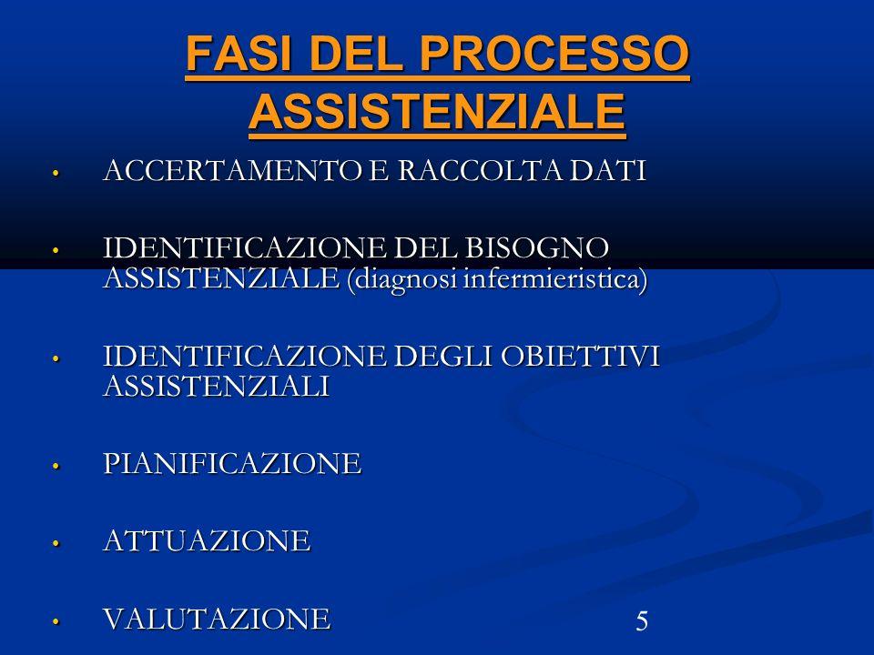 5 FASI DEL PROCESSO ASSISTENZIALE ACCERTAMENTO E RACCOLTA DATI ACCERTAMENTO E RACCOLTA DATI IDENTIFICAZIONE DEL BISOGNO ASSISTENZIALE (diagnosi inferm