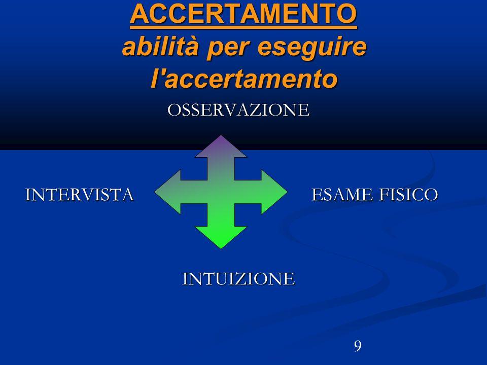 9 ACCERTAMENTO abilità per eseguire l'accertamento OSSERVAZIONE INTERVISTA ESAME FISICO INTUIZIONE