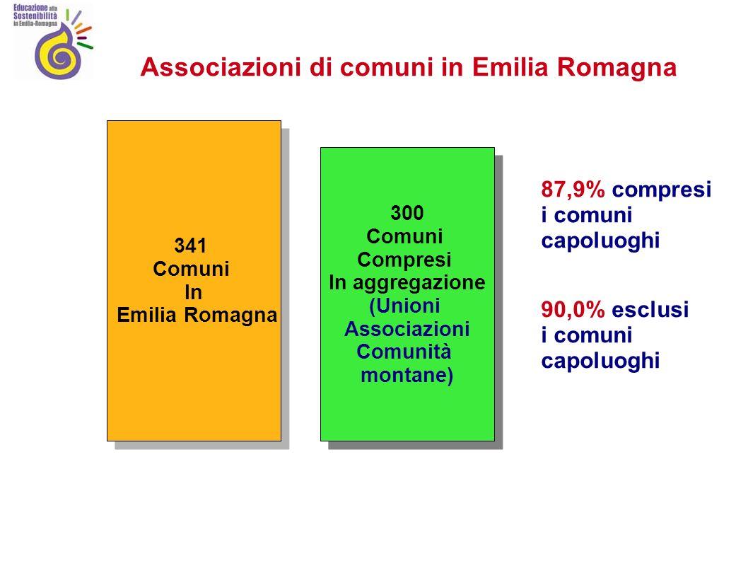 Associazioni di comuni in Emilia Romagna 341 Comuni In Emilia Romagna 341 Comuni In Emilia Romagna 300 Comuni Compresi In aggregazione (Unioni Associazioni Comunità montane) 300 Comuni Compresi In aggregazione (Unioni Associazioni Comunità montane) 90,0% esclusi i comuni capoluoghi 87,9% compresi i comuni capoluoghi