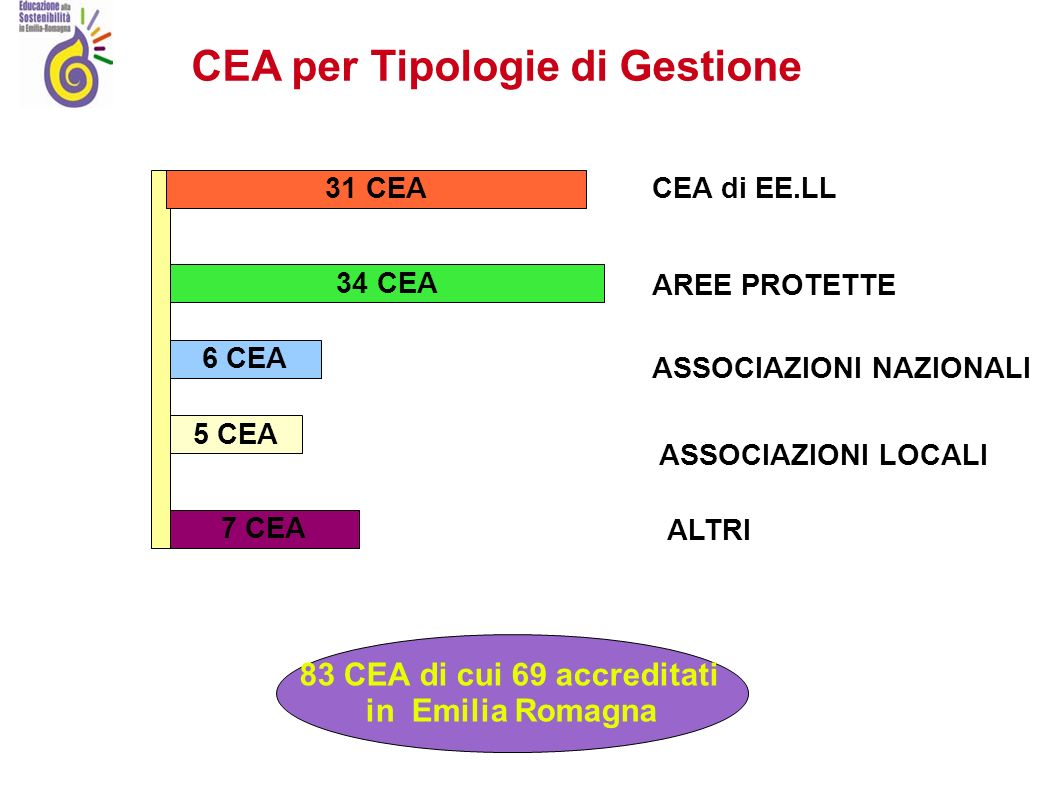 31 CEA 34 CEA 6 CEA 7 CEA 5 CEA CEA di EE.LL AREE PROTETTE ASSOCIAZIONI NAZIONALI ASSOCIAZIONI LOCALI ALTRI CEA per Tipologie di Gestione 83 CEA di cui 69 accreditati in Emilia Romagna