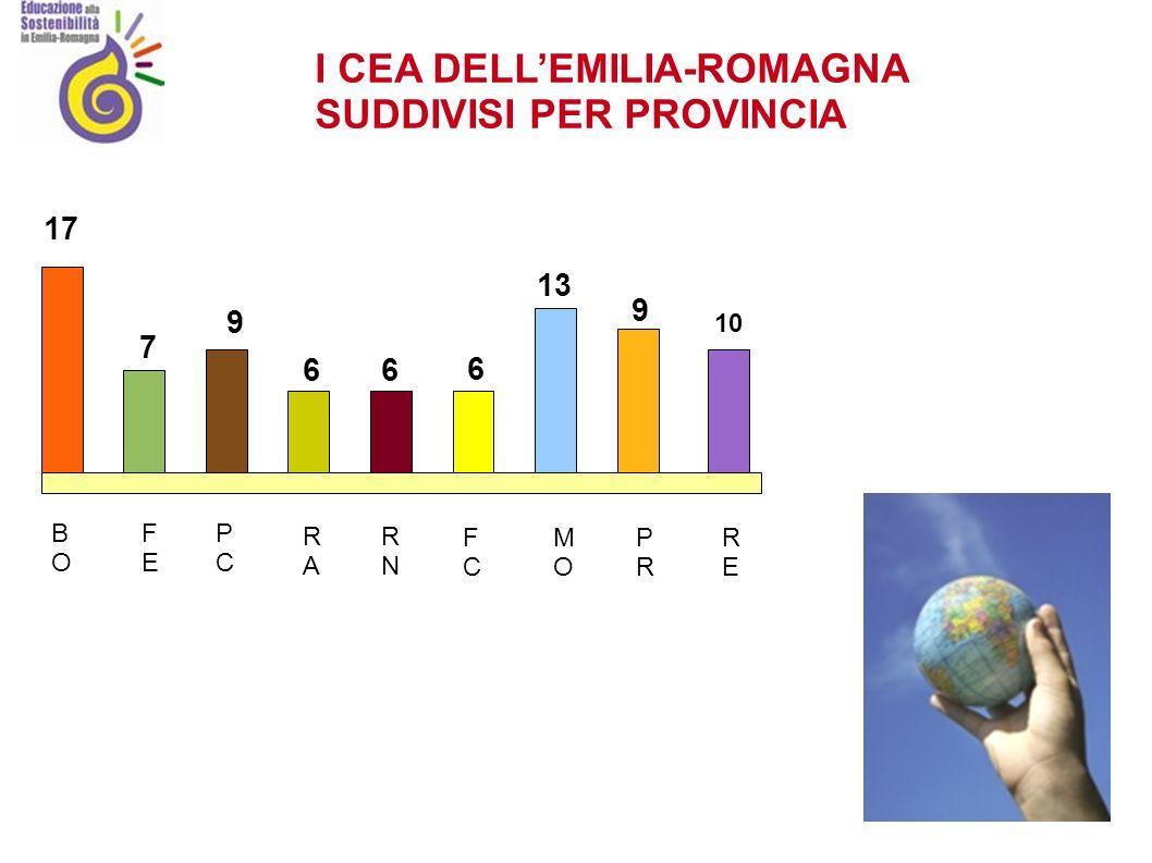 I CEA DELLEMILIA-ROMAGNA SUDDIVISI PER PROVINCIA 17 BOBO FEFE PCPC 7 9 RARA 6 RNRN 6 6 FCFC 13 MOMO PRPR RERE 9 10