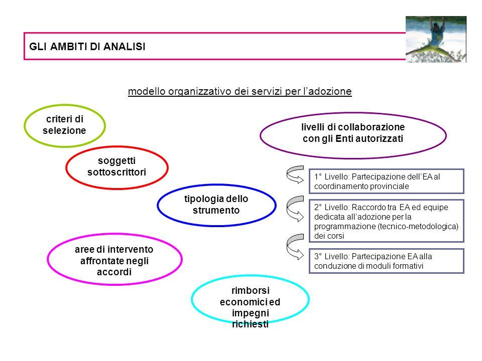 Forma amministrativa Durata di validità Cambiamenti significativi in fase di rinnovo TIPOLOGIA DI ACCORDO Protocollo di intesa/ Accordo ConvenzioneLettera di incarico
