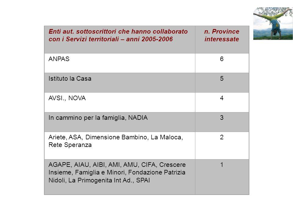 Enti aut. sottoscrittori che hanno collaborato con i Servizi territoriali – anni 2005-2006 n.