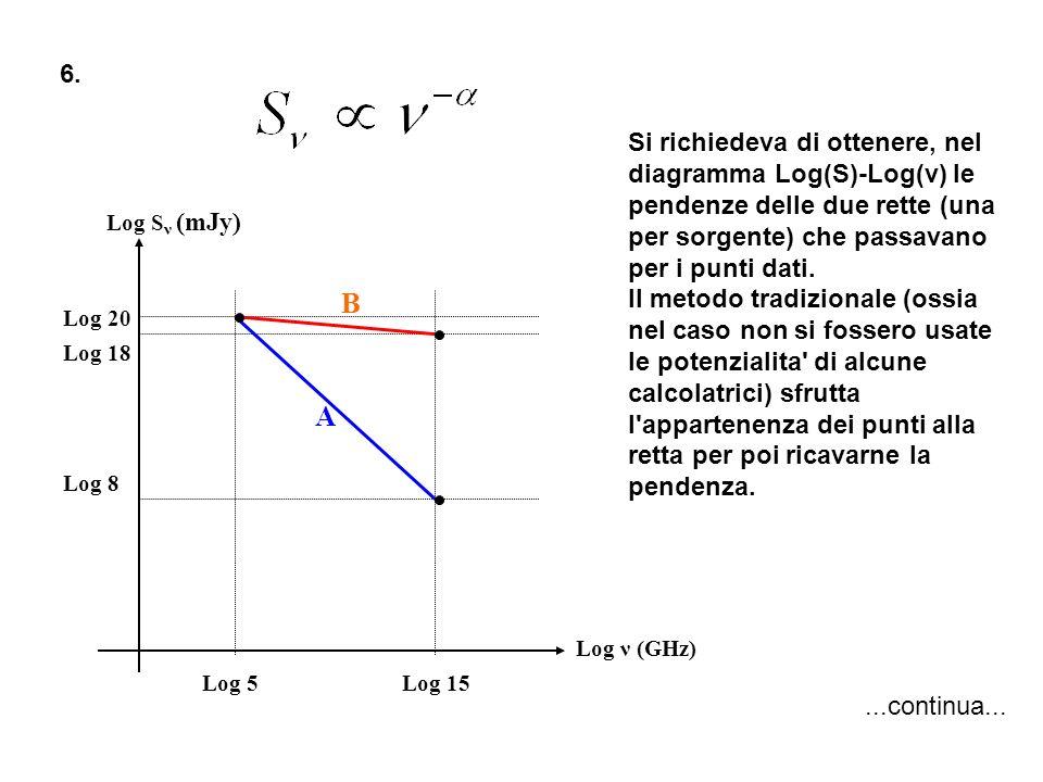 6. Log ν (GHz) Log S ν (mJy) Log 15Log 5 Log 20 Log 18 Log 8 A B Si richiedeva di ottenere, nel diagramma Log(S)-Log(ν) le pendenze delle due rette (u