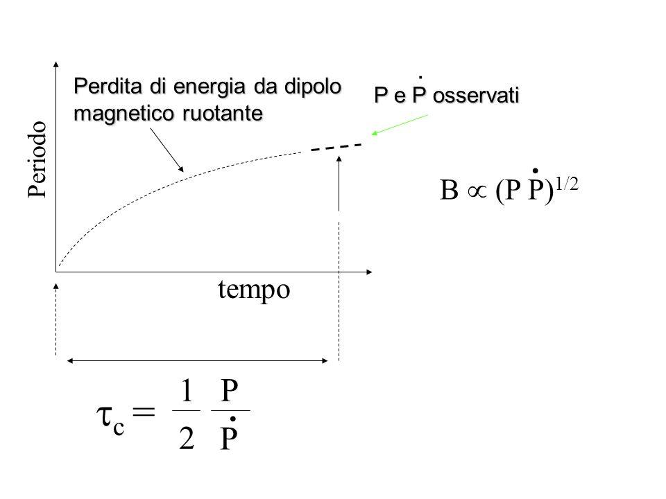 Periodo tempo P e P osservati P e P osservati c = 1 P 2 Perdita di energia da dipolo magnetico ruotante. B (P P) 1/2.. P