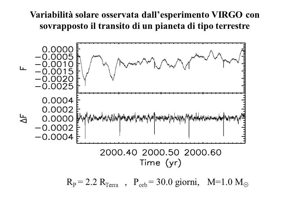R P = 2.2 R Terra, P orb = 30.0 giorni, M=1.0 M Variabilità solare osservata dallesperimento VIRGO con sovrapposto il transito di un pianeta di tipo t