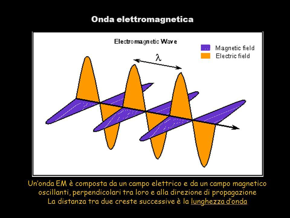 Onda elettromagnetica Unonda EM è composta da un campo elettrico e da un campo magnetico oscillanti, perpendicolari tra loro e alla direzione di propa