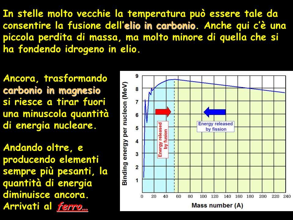 elioin carbonio In stelle molto vecchie la temperatura può essere tale da consentire la fusione dellelio in carbonio. Anche qui cè una piccola perdita
