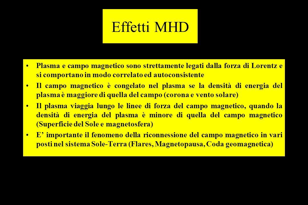 Effetti MHD Plasma e campo magnetico sono strettamente legati dalla forza di Lorentz e si comportano in modo correlato ed autoconsistente Il campo magnetico è congelato nel plasma se la densità di energia del plasma è maggiore di quella del campo (corona e vento solare) Il plasma viaggia lungo le linee di forza del campo magnetico, quando la densità di energia del plasma è minore di quella del campo magnetico (Superficie del Sole e magnetosfera) E importante il fenomeno della riconnessione del campo magnetico in vari posti nel sistema Sole-Terra (Flares, Magnetopausa, Coda geomagnetica)