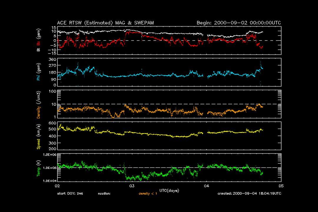 La riconnessione magnetica è favorita quando la polarità dei campi che si incontrano è opposta.
