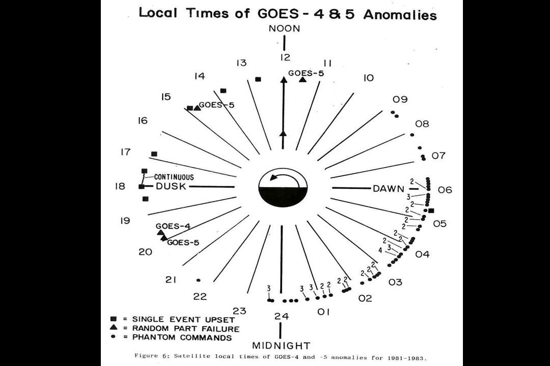 Joe Allen: This slide was prepared by Dan Wilkinson in 1984-85 to show the location in orbit of different types of anomalies experienced by NOAAs Geos