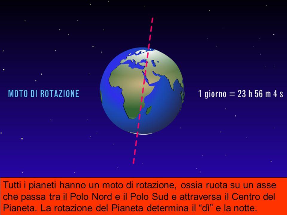 Tutti i pianeti hanno un moto di rotazione, ossia ruota su un asse che passa tra il Polo Nord e il Polo Sud e attraversa il Centro del Pianeta.