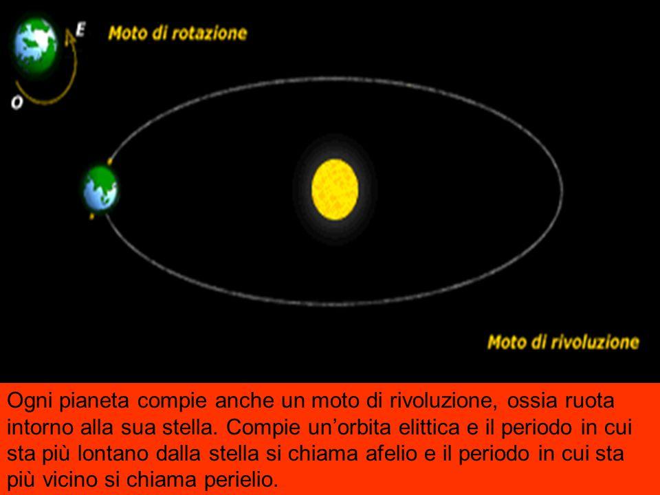 Tutti i pianeti hanno un moto di rotazione, ossia ruota su un asse che passa tra il Polo Nord e il Polo Sud e attraversa il Centro del Pianeta. La rot