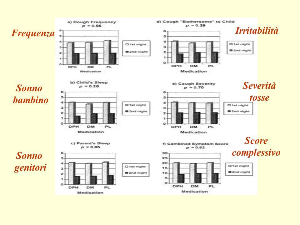Frequenza Irritabilità Sonno bambino Sonno genitori Severità tosse Score complessivo