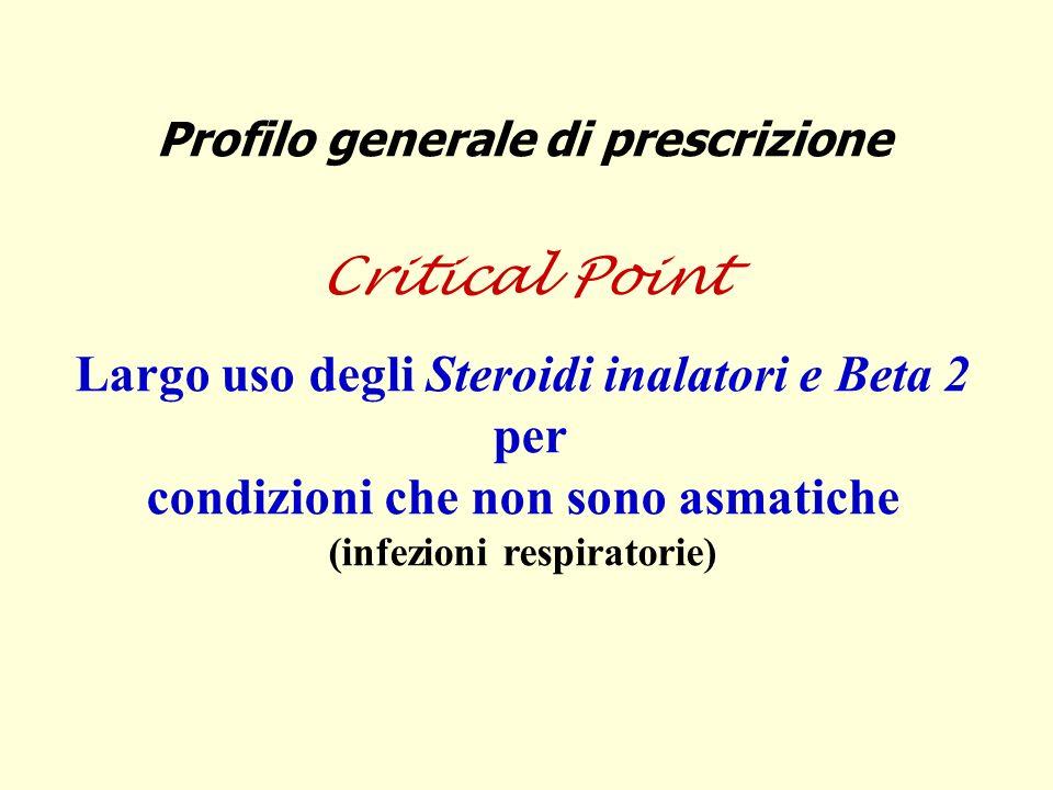 Profilo generale di prescrizione Critical Point Largo uso degli Steroidi inalatori e Beta 2 per condizioni che non sono asmatiche (infezioni respirato