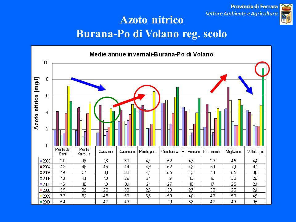 Azoto nitrico Burana-Po di Volano reg. scolo Provincia di Ferrara Settore Ambiente e Agricoltura