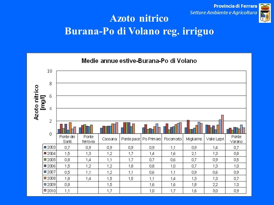 Azoto nitrico Burana-Po di Volano reg. irriguo Provincia di Ferrara Settore Ambiente e Agricoltura
