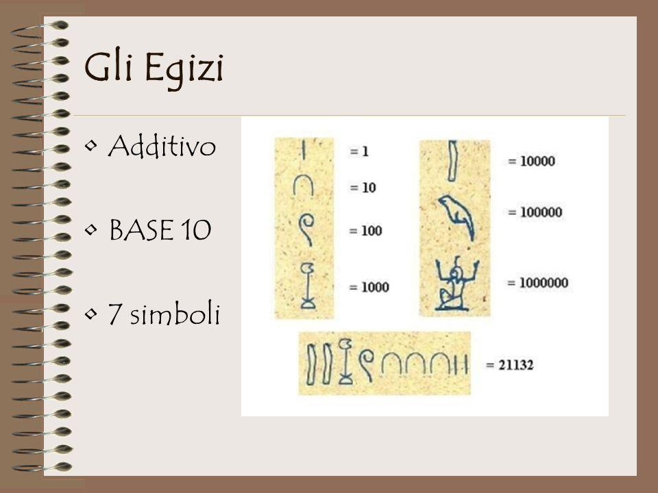 Gli Egizi Additivo BASE 10 7 simboli