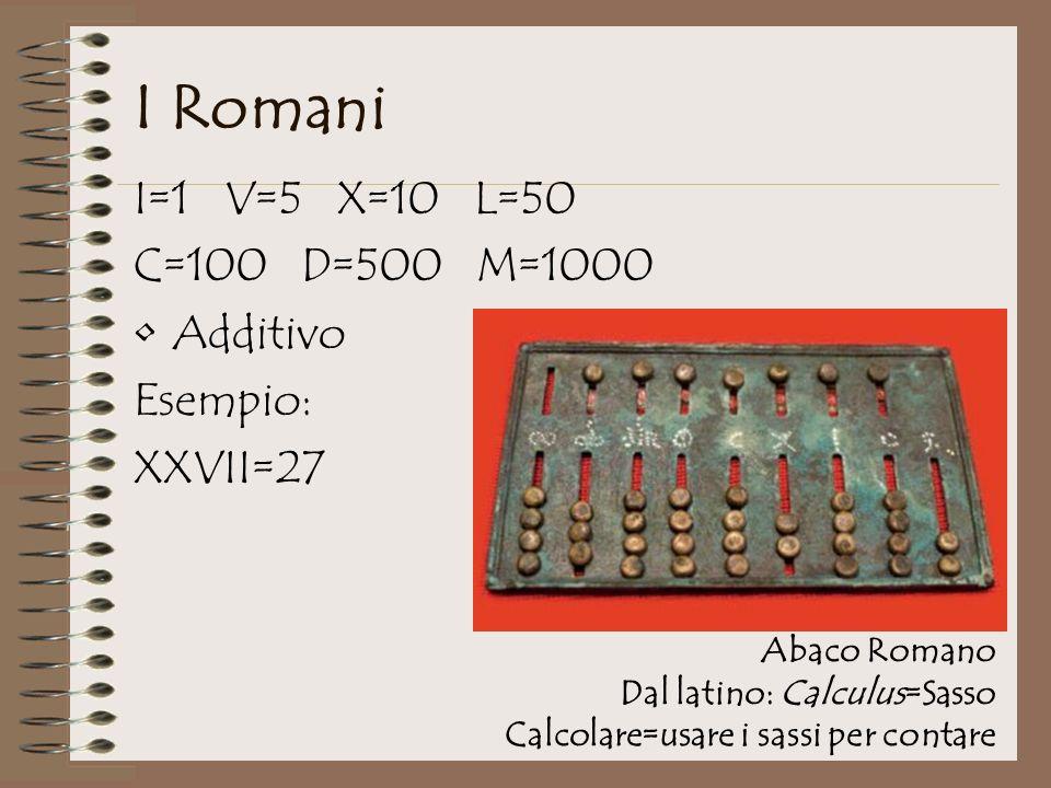 I Romani I=1 V=5 X=10 L=50 C=100 D=500 M=1000 Additivo Esempio: XXVII=27 Abaco Romano Dal latino: Calculus=Sasso Calcolare=usare i sassi per contare