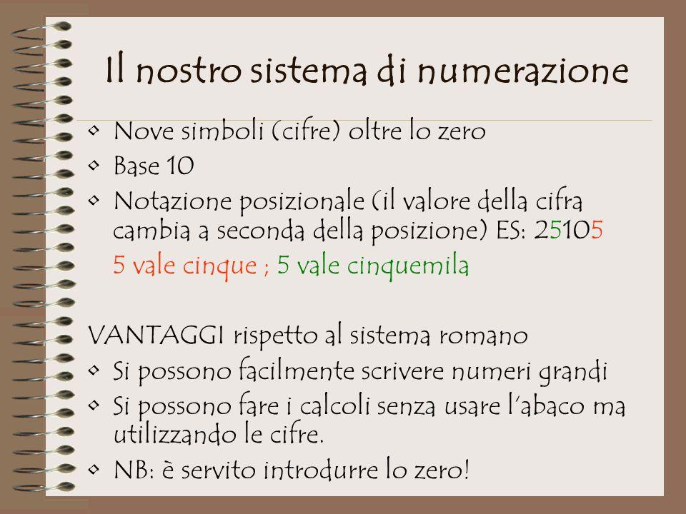 Il nostro sistema di numerazione Nove simboli (cifre) oltre lo zero Base 10 Notazione posizionale (il valore della cifra cambia a seconda della posizi