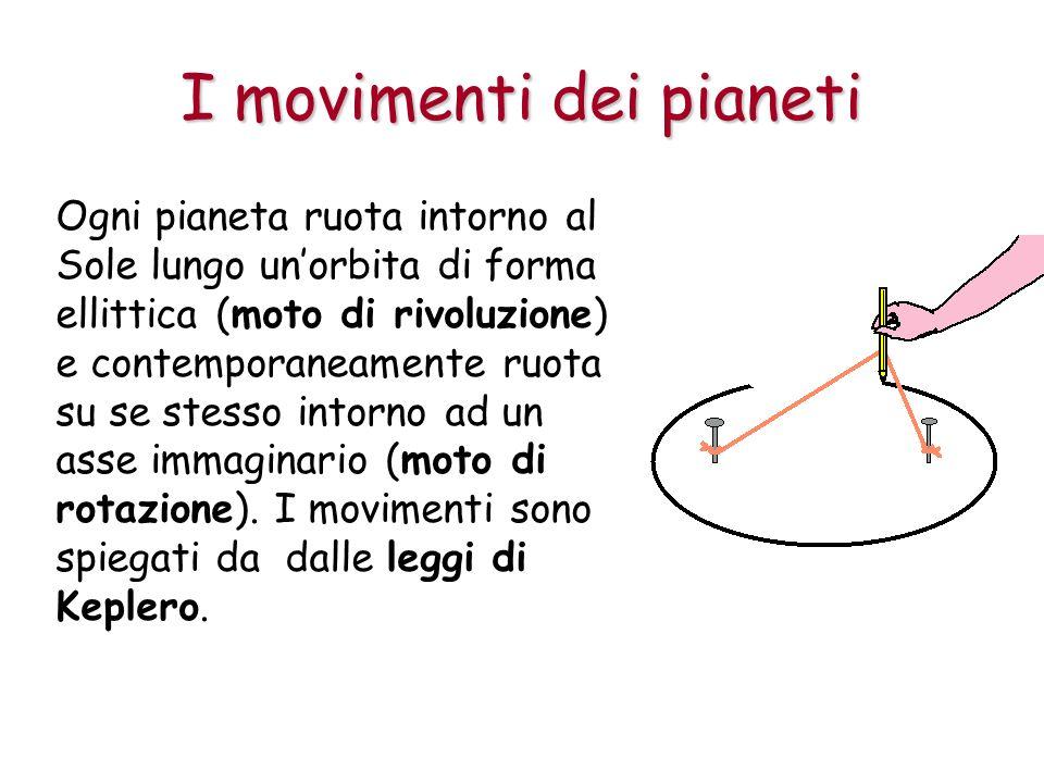 I movimenti dei pianeti Ogni pianeta ruota intorno al Sole lungo unorbita di forma ellittica (moto di rivoluzione) e contemporaneamente ruota su se stesso intorno ad un asse immaginario (moto di rotazione).