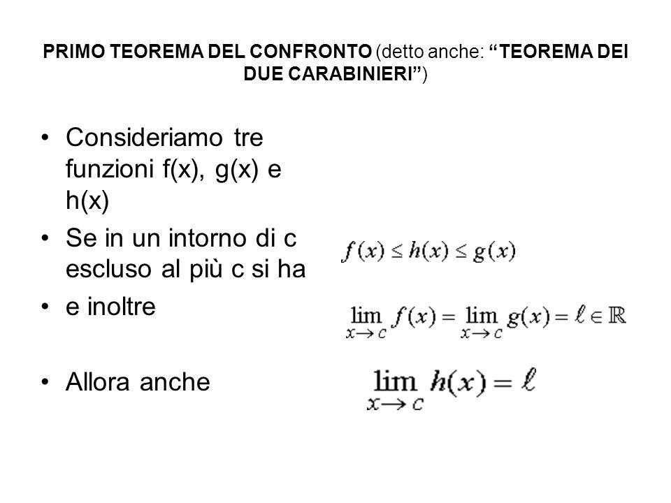 PRIMO TEOREMA DEL CONFRONTO (detto anche: TEOREMA DEI DUE CARABINIERI) Consideriamo tre funzioni f(x), g(x) e h(x) Se in un intorno di c escluso al pi