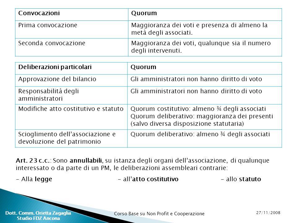 Corso Base su Non Profit e Cooperazione 27/11/2008 Dott. Comm. Orietta Zagaglia Studio FDZ Ancona ConvocazioniQuorum Prima convocazioneMaggioranza dei