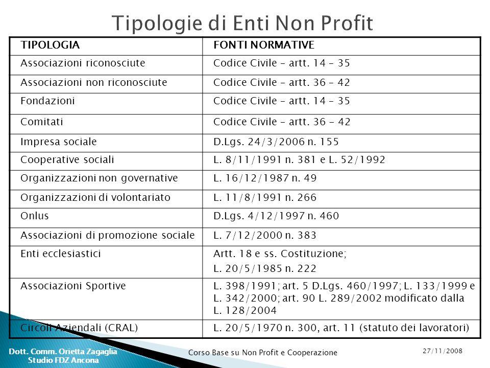 Corso Base su Non Profit e Cooperazione 27/11/2008 Dott. Comm. Orietta Zagaglia Studio FDZ Ancona Tipologie di Enti Non Profit TIPOLOGIAFONTI NORMATIV