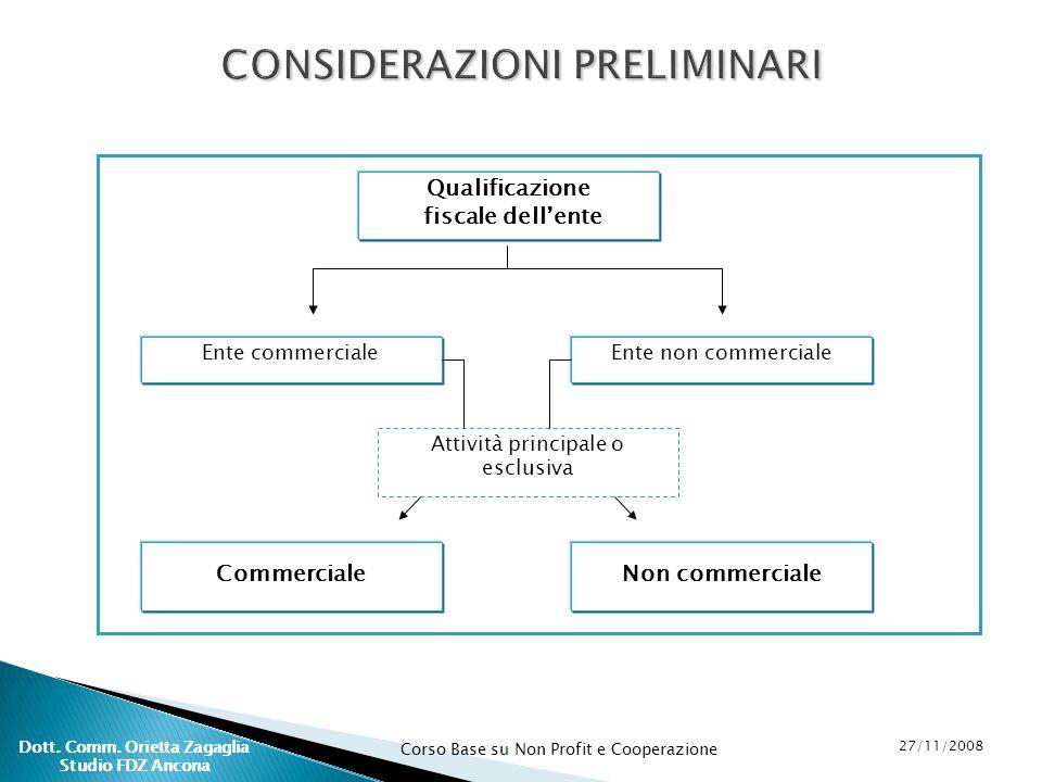 Corso Base su Non Profit e Cooperazione 27/11/2008 Dott. Comm. Orietta Zagaglia Studio FDZ Ancona Qualificazione fiscale dellente Ente commercialeEnte
