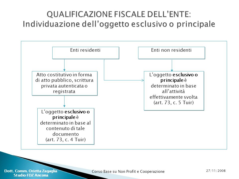Corso Base su Non Profit e Cooperazione 27/11/2008 Dott. Comm. Orietta Zagaglia Studio FDZ Ancona QUALIFICAZIONE FISCALE DELLENTE: Individuazione dell