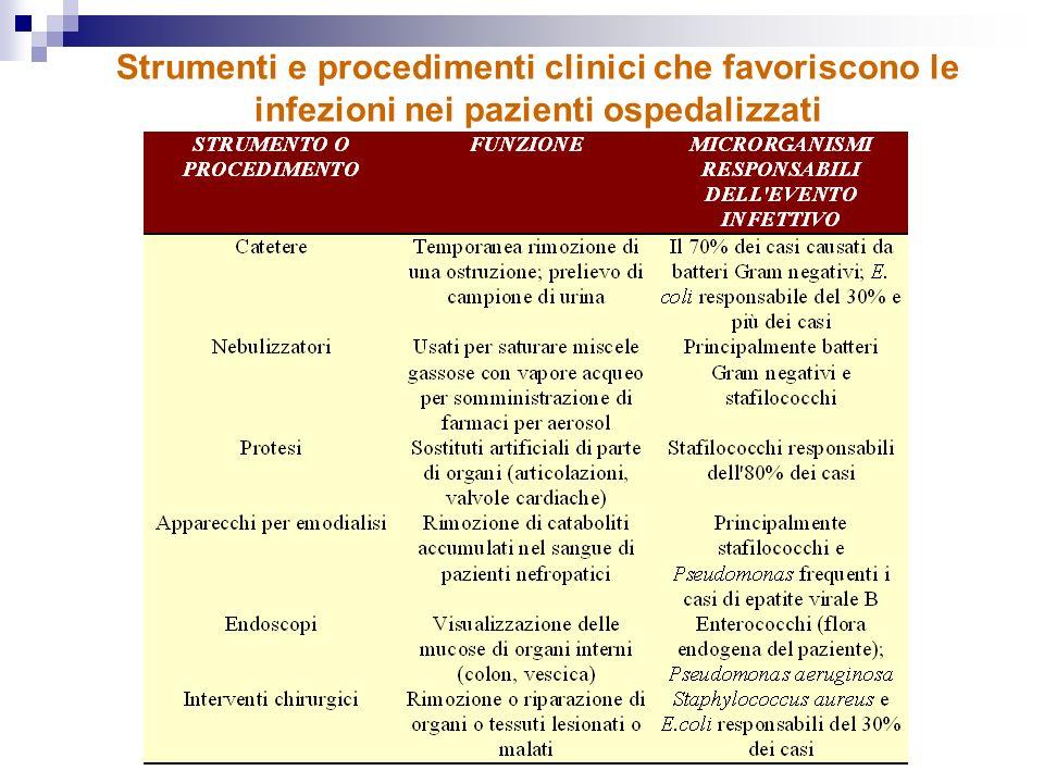 Strumenti e procedimenti clinici che favoriscono le infezioni nei pazienti ospedalizzati