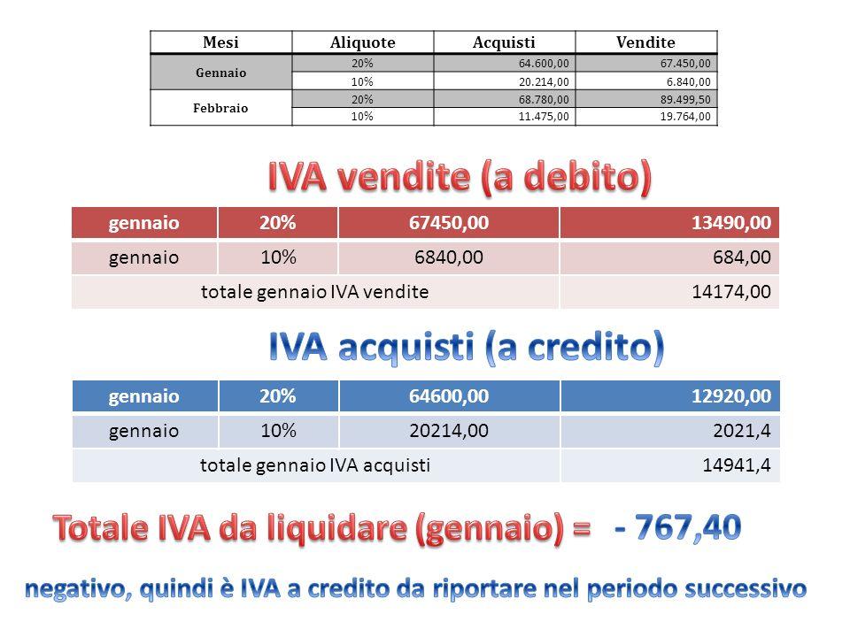 periodicamente lIVA va liquidata (cioè calcolata e pagata allo Stato) lIVA calcolata sulle nostre vendite è a debito (dobbiamo versarla allo Stato) lIVA calcolata sui nostri acquisti è a credito (lo Stato la deve a noi) la liquidazione si effettua sottraendo lIVA a credito (sugli acquisti) allIVA a debito (sulle vendite) se è un numero negativo vuol dire che è a credito