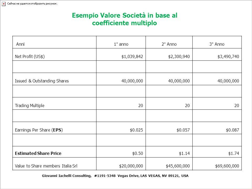 Esempio Valore Società in base al coefficiente multiplo Anni 1° anno2° Anno3° Anno Net Profit (US$)$1,039,842$2,300,940$3,490,740 Issued & Outstanding Shares40,000,000 Trading Multiple20 Earnings Per Share (EPS)$0.025$0.057$0.087 Estimated Share Price$0.50$1.14$1.74 Value to Share members Italia Srl$20,000,000$45,600,000$69,600,000 Giovanni Iachelli Consulting, #1191-5348 Vegas Drive, LAS VEGAS, NV 89121, USA