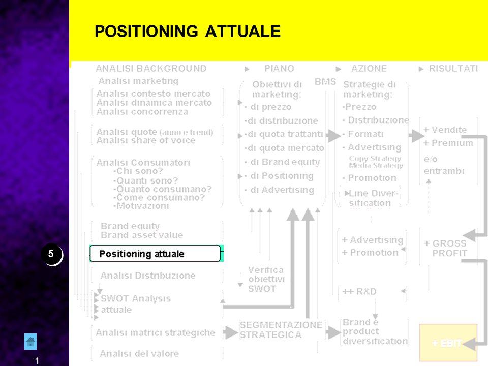 2 AREE DA ESPLORARE POSITIONING Individuare il positioning Considerazioni sul positioning dei concorenti Elementi differenzianti della mia marca oggi (….