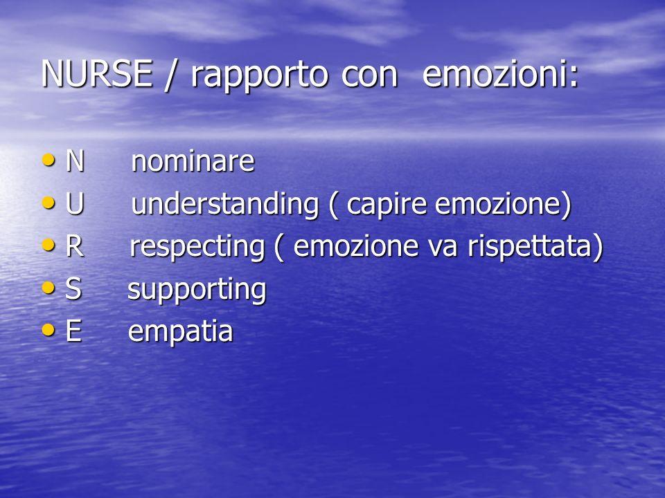 NURSE / rapporto con emozioni: N nominare N nominare U understanding ( capire emozione) U understanding ( capire emozione) R respecting ( emozione va