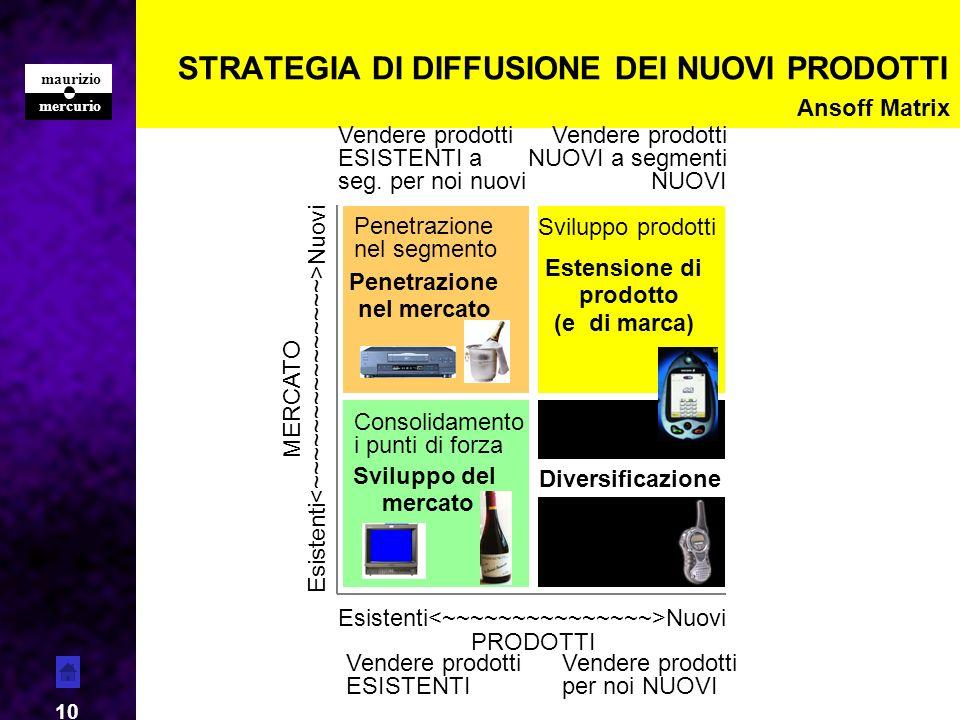 mercurio maurizio 10 STRATEGIA DI DIFFUSIONE DEI NUOVI PRODOTTI Penetrazione nel mercato Estensione di prodotto (e di marca) Sviluppo del mercato Esis