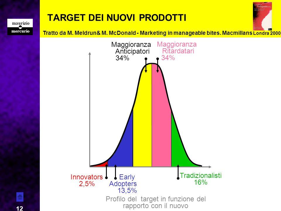 mercurio maurizio 12 TARGET DEI NUOVI PRODOTTI Maggioranza Ritardatari 34% Maggioranza Anticipatori 34% Innovators 2,5% Early Adopters 13,5% Tradizion