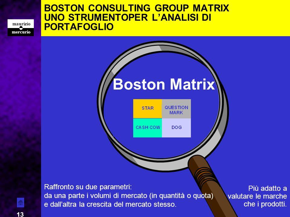 mercurio maurizio 13 BOSTON CONSULTING GROUP MATRIX UNO STRUMENTOPER LANALISI DI PORTAFOGLIO Boston Matrix Forza Raffronto su due parametri: da una pa