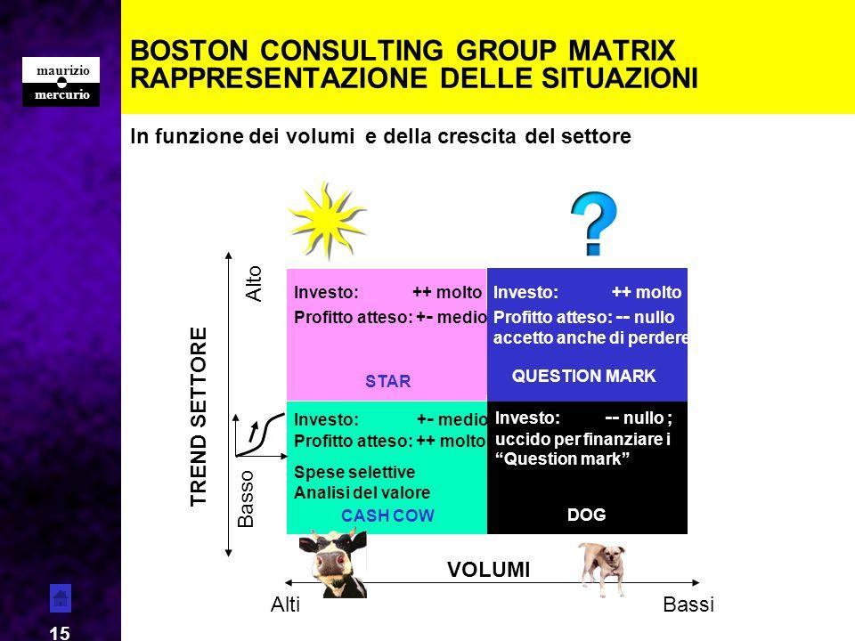 mercurio maurizio 15 BOSTON CONSULTING GROUP MATRIX RAPPRESENTAZIONE DELLE SITUAZIONI CASH COW DOG STAR QUESTION MARK VOLUMI AltiBassi In funzione dei