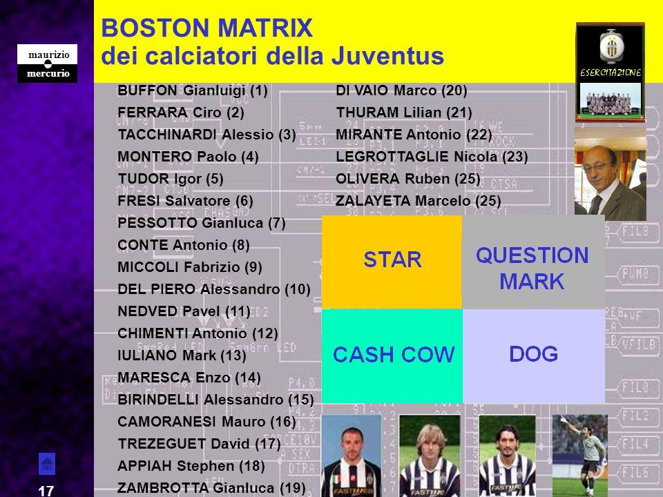 mercurio maurizio 17 BOSTON MATRIX dei calciatori della Juventus BUFFON Gianluigi (1)DI VAIO Marco (20) FERRARA Ciro (2)THURAM Lilian (21) TACCHINARDI