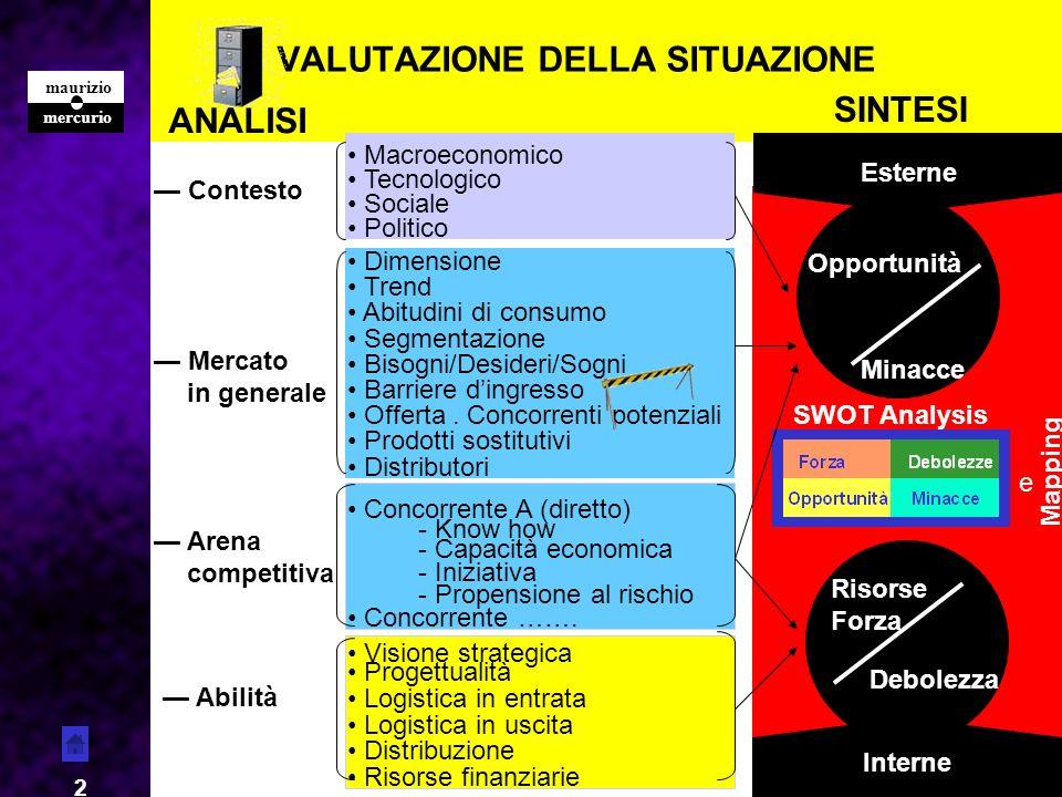 mercurio maurizio 2 SWOT Analysis VALUTAZIONE DELLA SITUAZIONE Contesto Macroeconomico Sociale Politico Tecnologico Mercato in generale Dimensione Abi