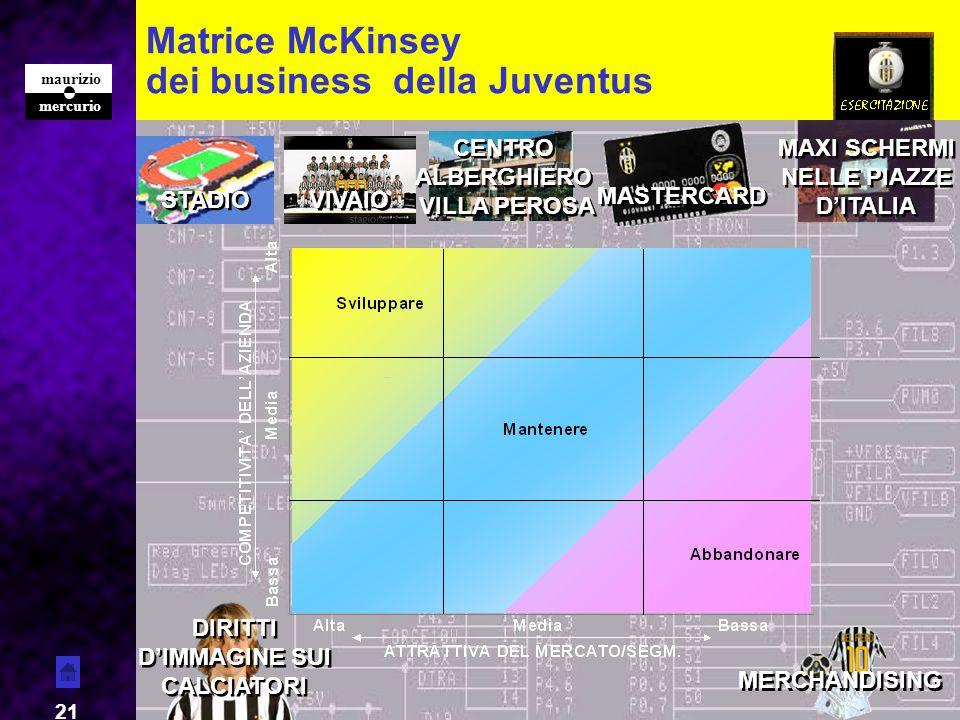 mercurio maurizio 21 Matrice McKinsey dei business della Juventus STADIO VIVAIO MASTERCARD MERCHANDISING CENTRO ALBERGHIERO VILLA PEROSA CENTRO ALBERG