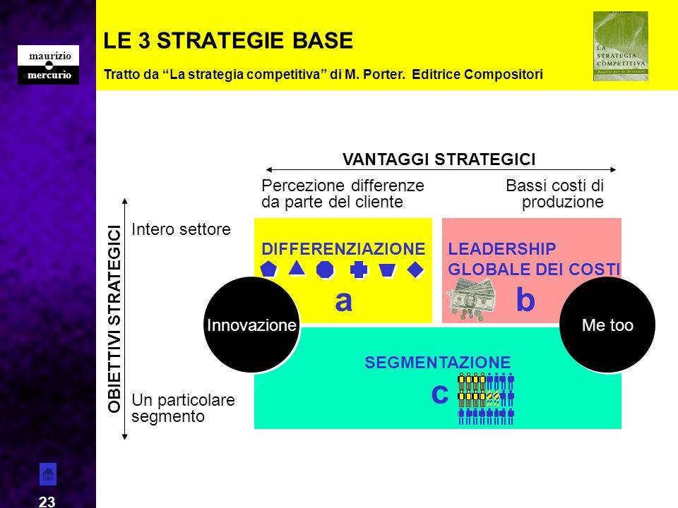mercurio maurizio 23 LE 3 STRATEGIE BASE Tratto da La strategia competitiva di M. Porter. Editrice Compositori Un particolare segmento Intero settore
