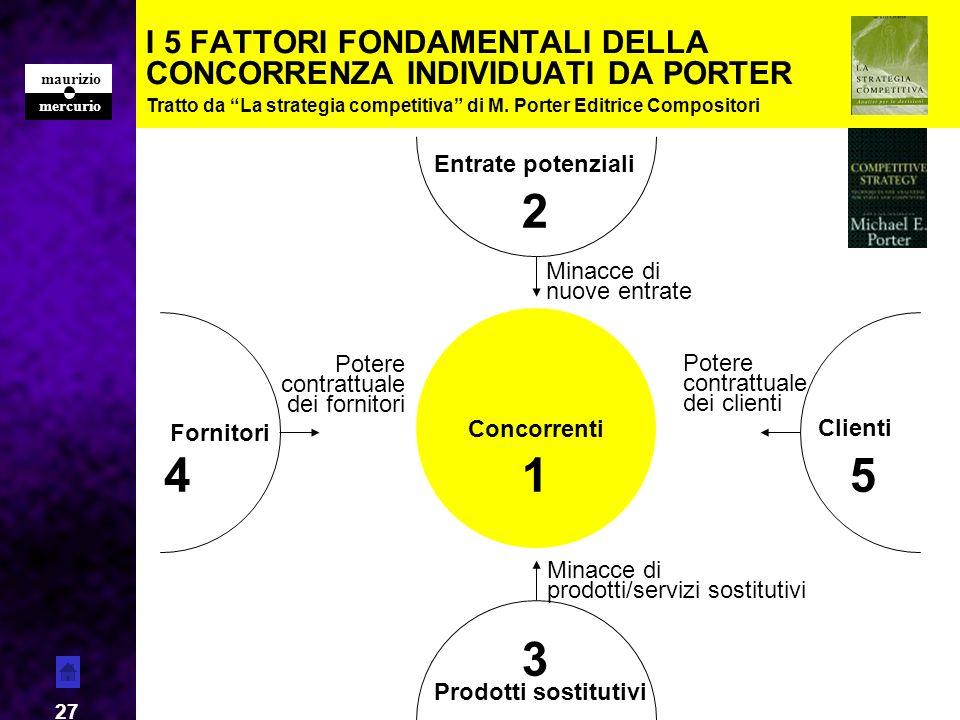 mercurio maurizio 27 I 5 FATTORI FONDAMENTALI DELLA CONCORRENZA INDIVIDUATI DA PORTER Tratto da La strategia competitiva di M. Porter Editrice Composi