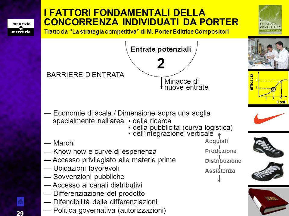 mercurio maurizio 29 I FATTORI FONDAMENTALI DELLA CONCORRENZA INDIVIDUATI DA PORTER Tratto da La strategia competitiva di M. Porter Editrice Composito