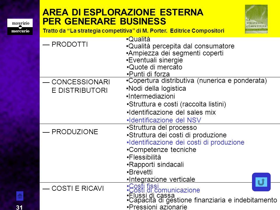 mercurio maurizio 31 AREA DI ESPLORAZIONE ESTERNA PER GENERARE BUSINESS PRODOTTI Qualità Qualità percepita dal consumatore Ampiezza dei segmenti coper